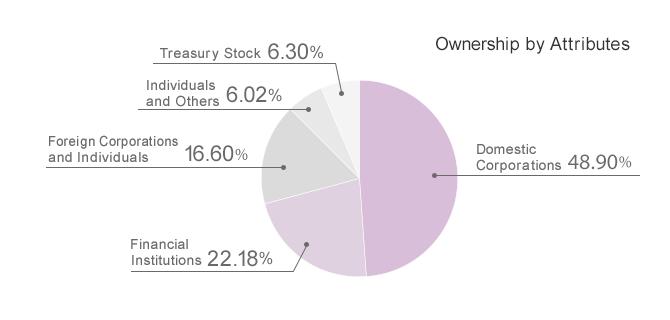 Shareholders Information | ValueCommerce Co , Ltd