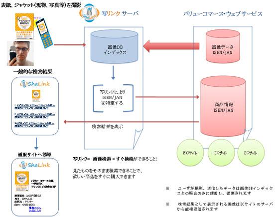 「写リンク」システムの概要図