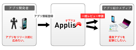 Applis(アプリス)